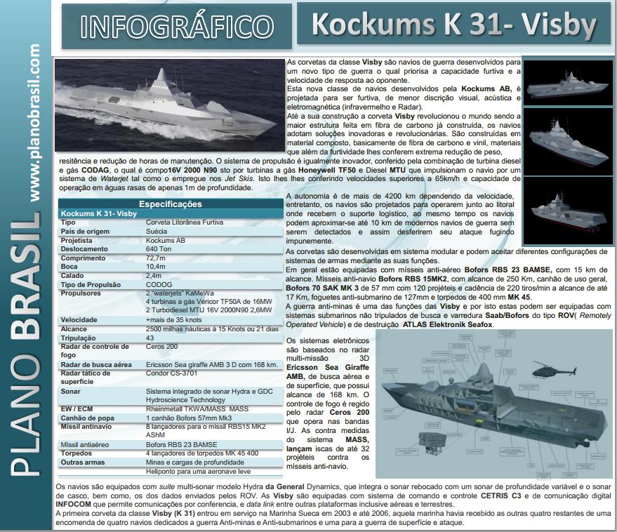 Infográfico Plano Brasil: K31 Visby