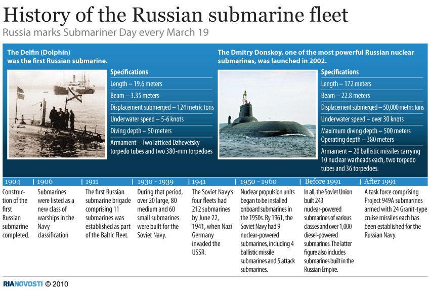 Submarine history russian