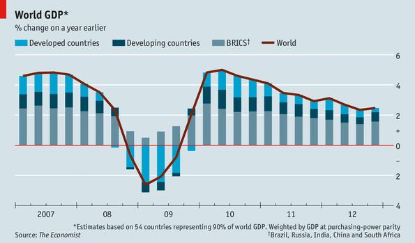 BRICS  são responsáveis por 55% do crescimento econômico do Planeta