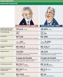 Lula versus FHC
