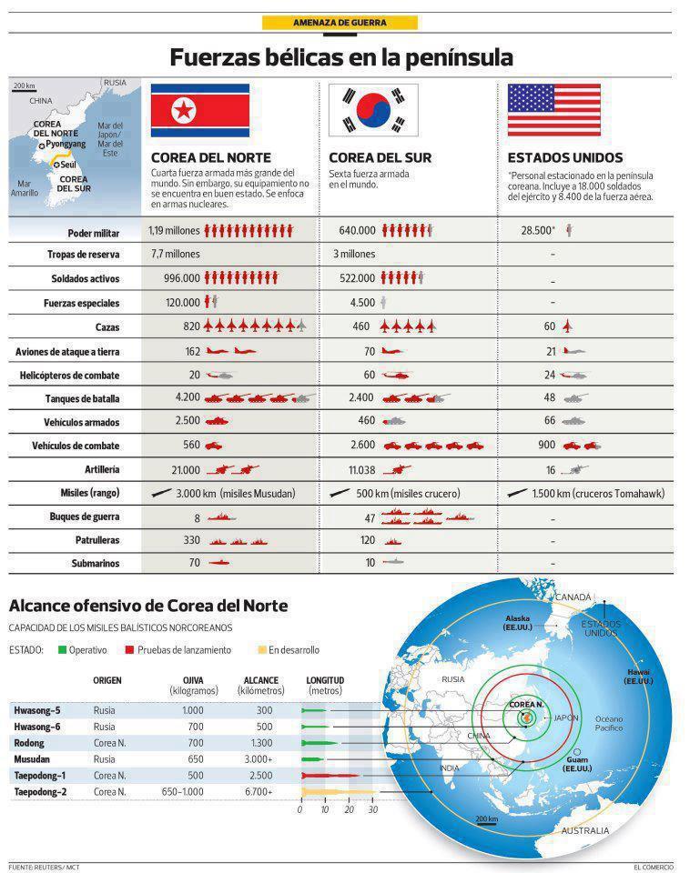 Poder regional Coréia x Coréia x EUA