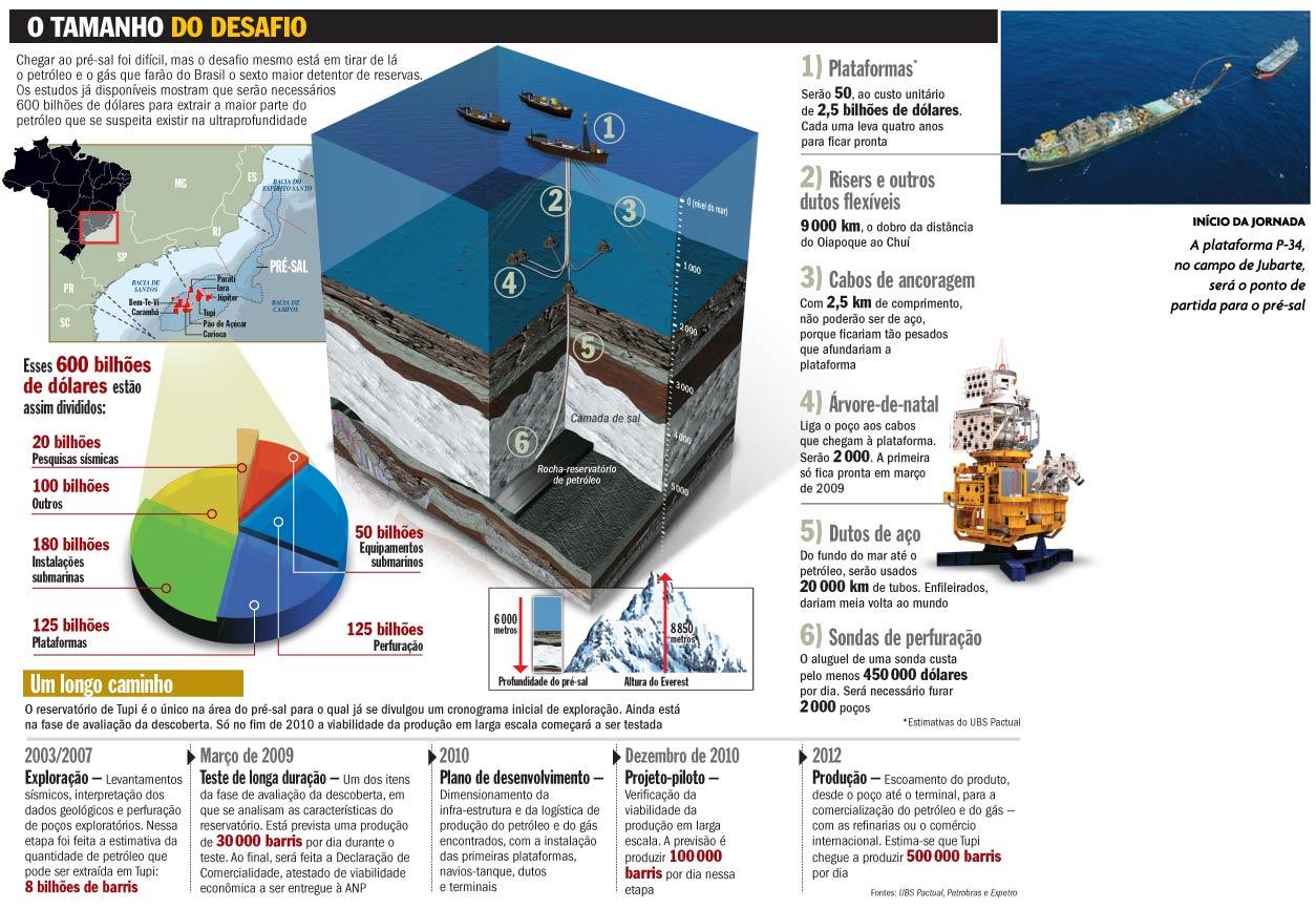 O novo mapa mundial do petróleo