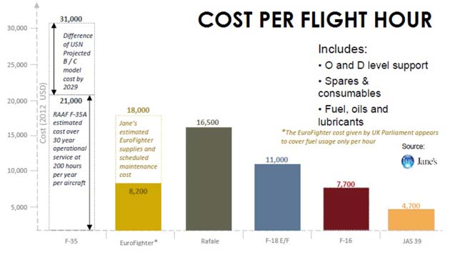 cost_per_flight_hour_janes