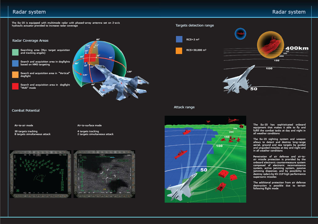 radar Su35