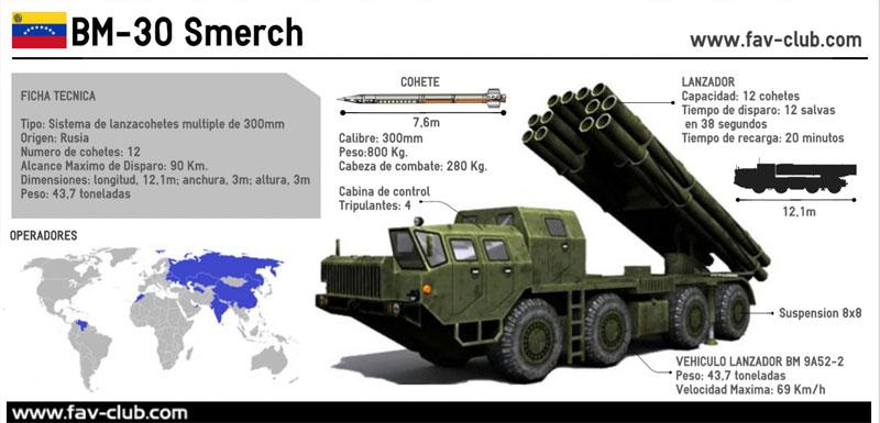 Exército venezuelano incorpora lançador múltiplo de foguetes russo – Smerch
