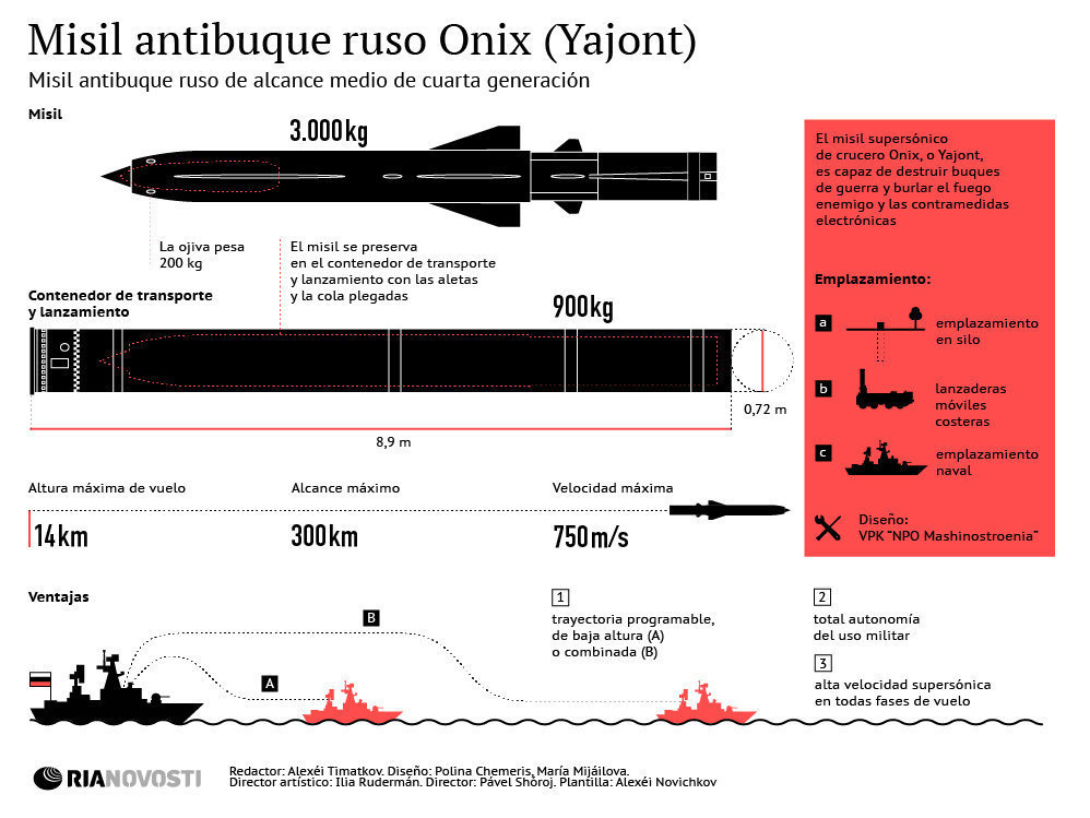 missil Onix