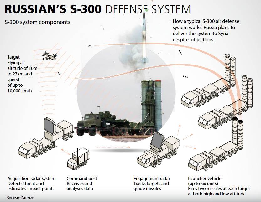 Mísseis S-300 ainda não foram enviados à Síria, diz Putin