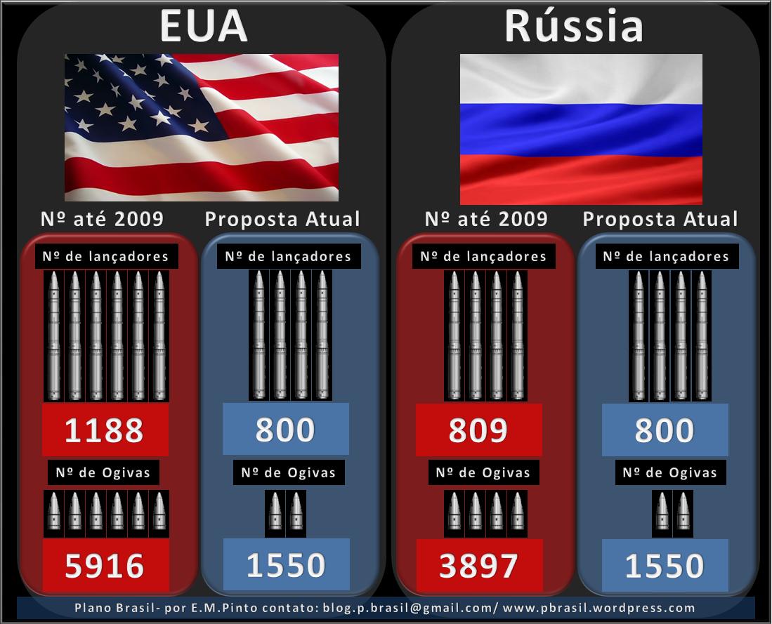 """Rússia exige participação de todos os """"países nucleares"""" em tratado de redução de armas"""