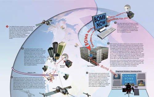 How the NSA's Echelon Spy System Works
