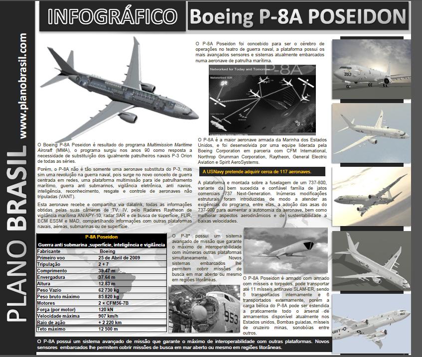 Infográficos Plano Brasil: Boeing P8A Poseidon