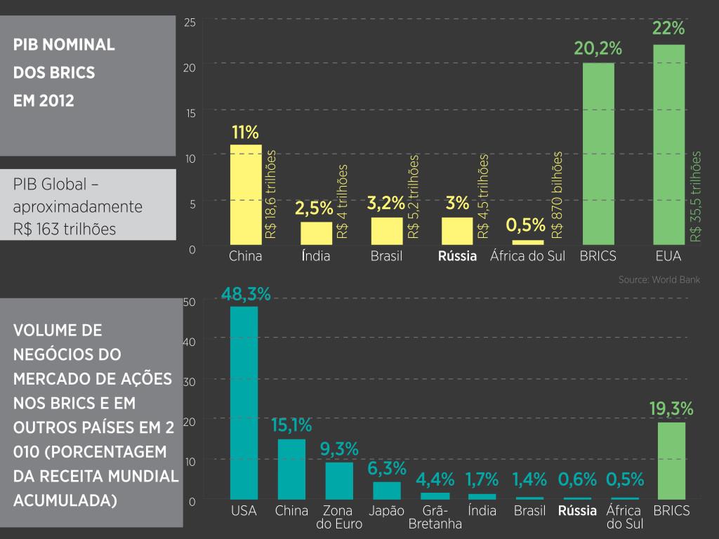 BRICS:  PIB Nominal de 2012