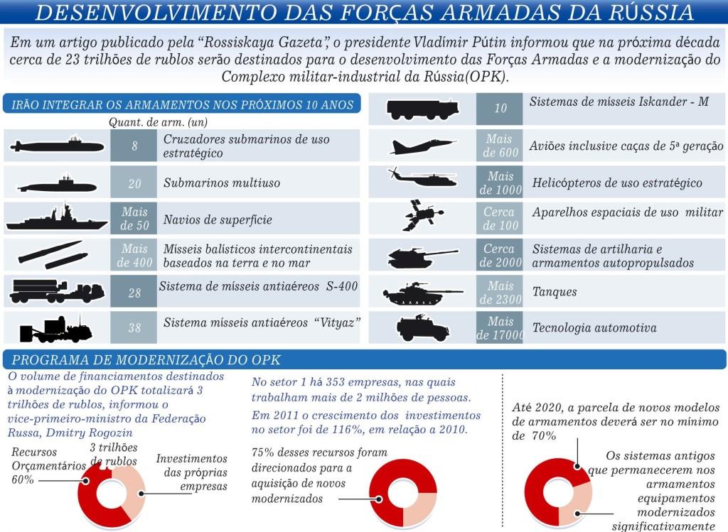 Perspectivas de aquisição das forças armadas russas para a próxima década, segundo Putin