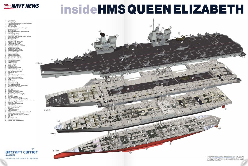 Fique por dentro do HMS Queen Elizabeth