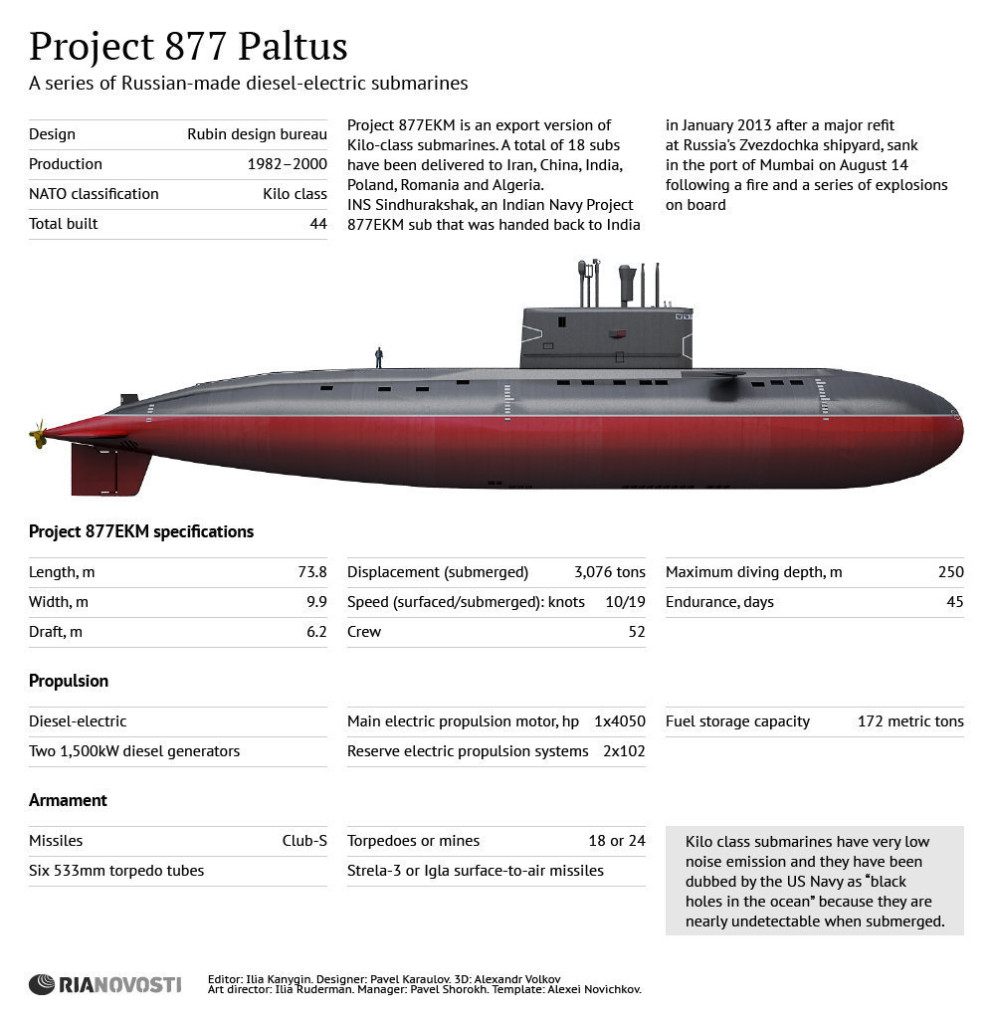 Infográfico: Submarino Projeto 877 Paltus classe  Kilo