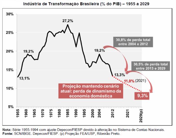 PESO DA INDÚSTRIA NA ECONOMIA BRASILEIRA VOLTA AO NÍVEL DE 1955