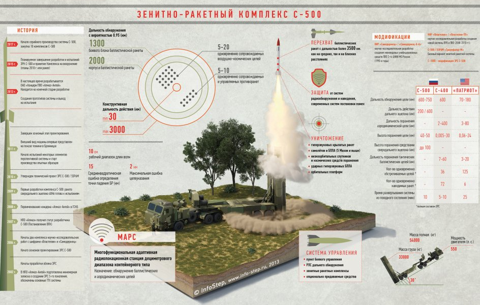 Tropas receberão mísseis antiaéreos S-500 em 2017