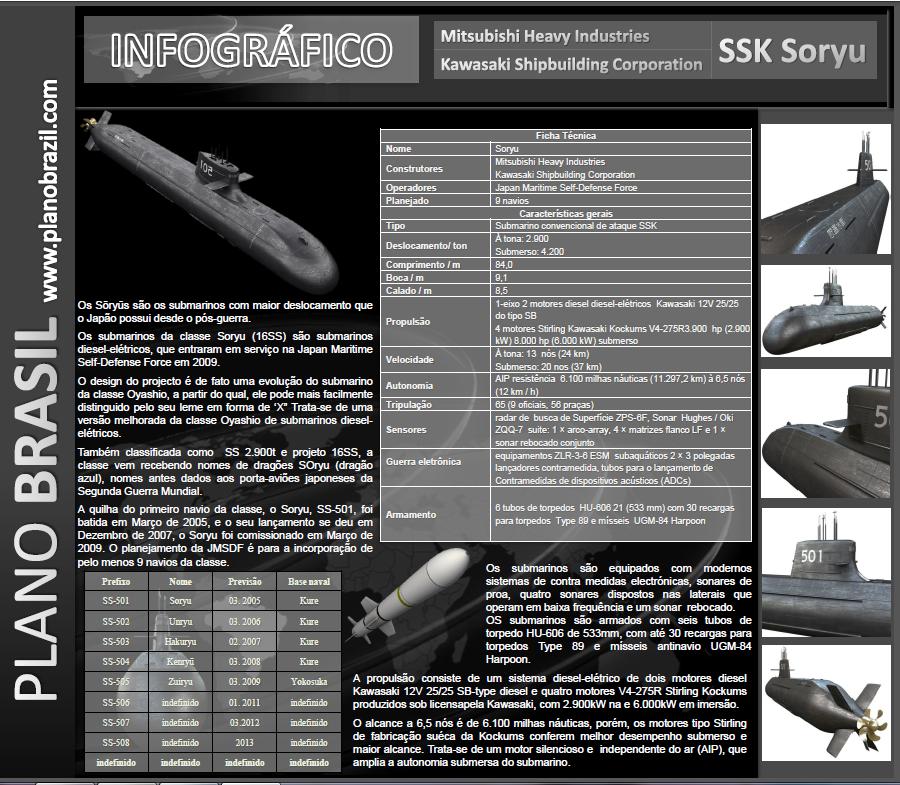 Infográficos Plano Brasil:  SSK Soryu
