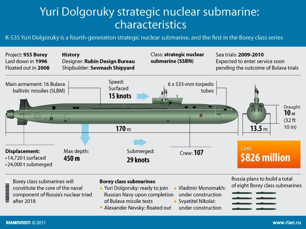00-ria-novosti-infographics-ssbn-yuri-dolgorukyt-2011