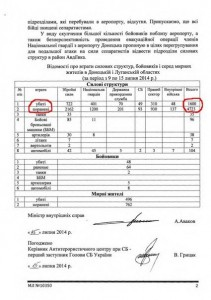 Relatório de baixas realizado pelo Ministério da Administração Interna da Ucrânia. Observar a data em cirílico: 15 de junho de 2014. Imagem: Global Research.