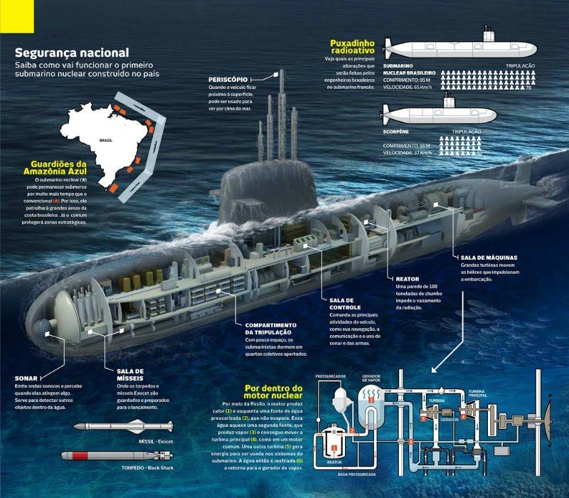 Programa Nuclear da Marinha do Brasil (MB) e o novo Submarino Nuclear Brasileiro Álvaro Alberto SN-10