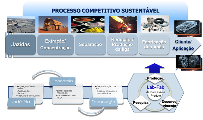 A Pesquisa no Brasil sobre os Elementos de Terras Raras (ETR)