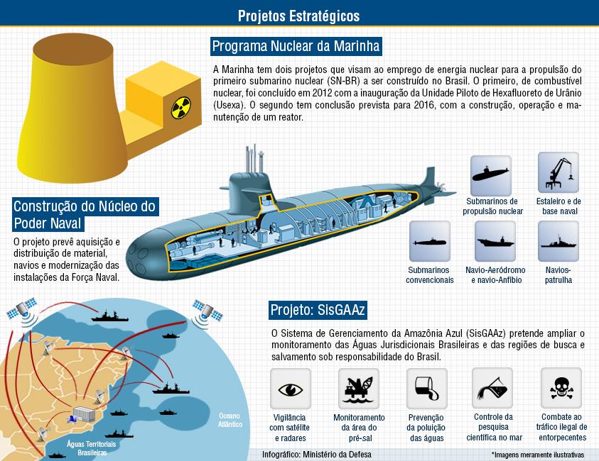 Marinha do Brasil apresenta seus Projetos Estratégicos