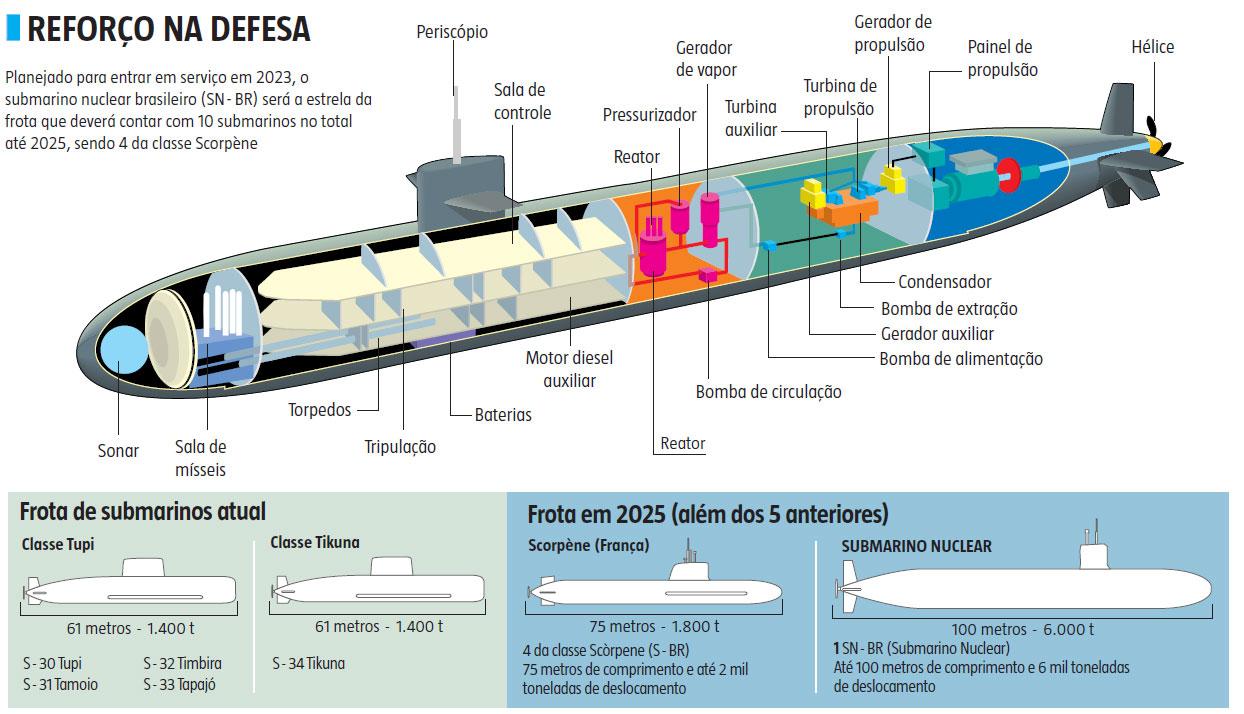 Russos de olho no submarino nuclear brasileiro