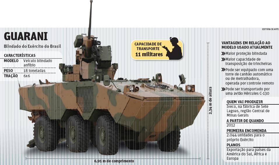 Em 4 anos, Brasil comprou 2.000 blindados, 36 caças e 4 submarinos