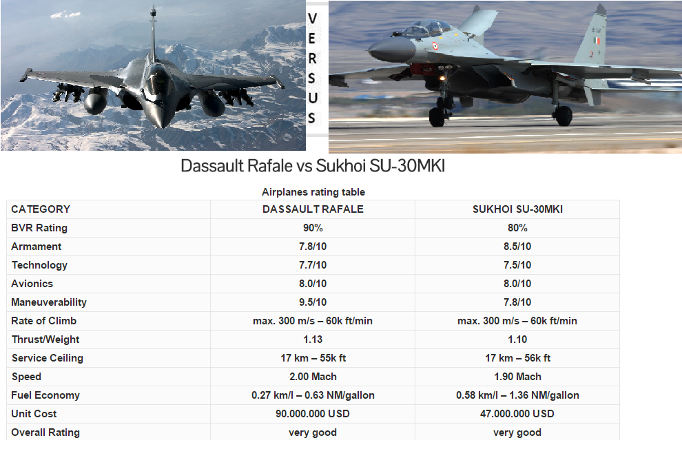 Rafale vs Su30 MKI 1