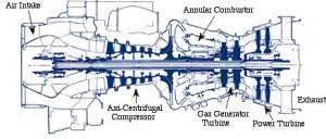 Esquema de funcionamento da turbina Turboshafts