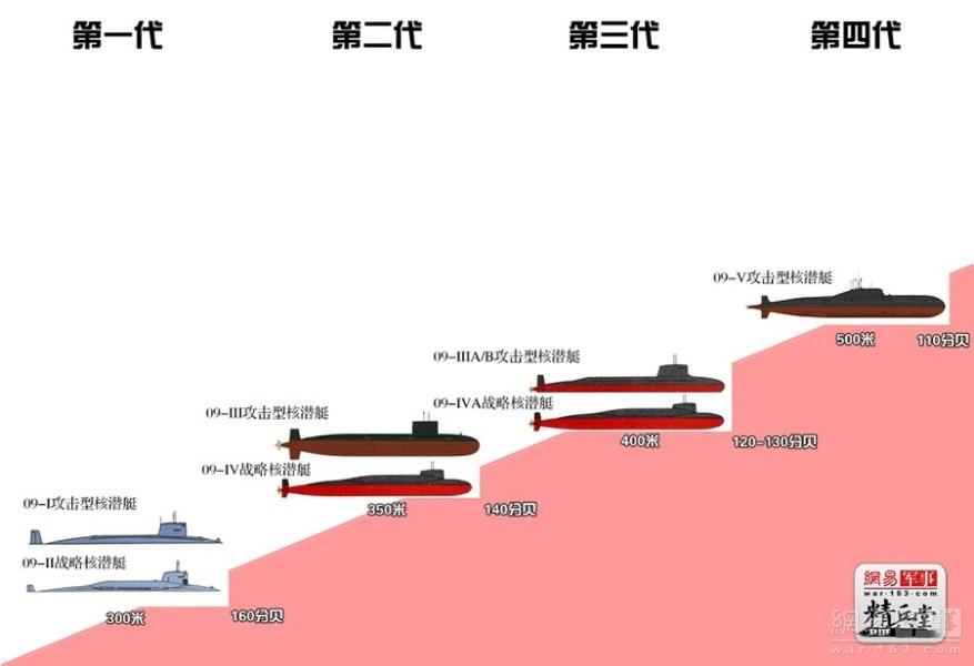 Nível de Ruído dos Submarinos nucleares Chineses