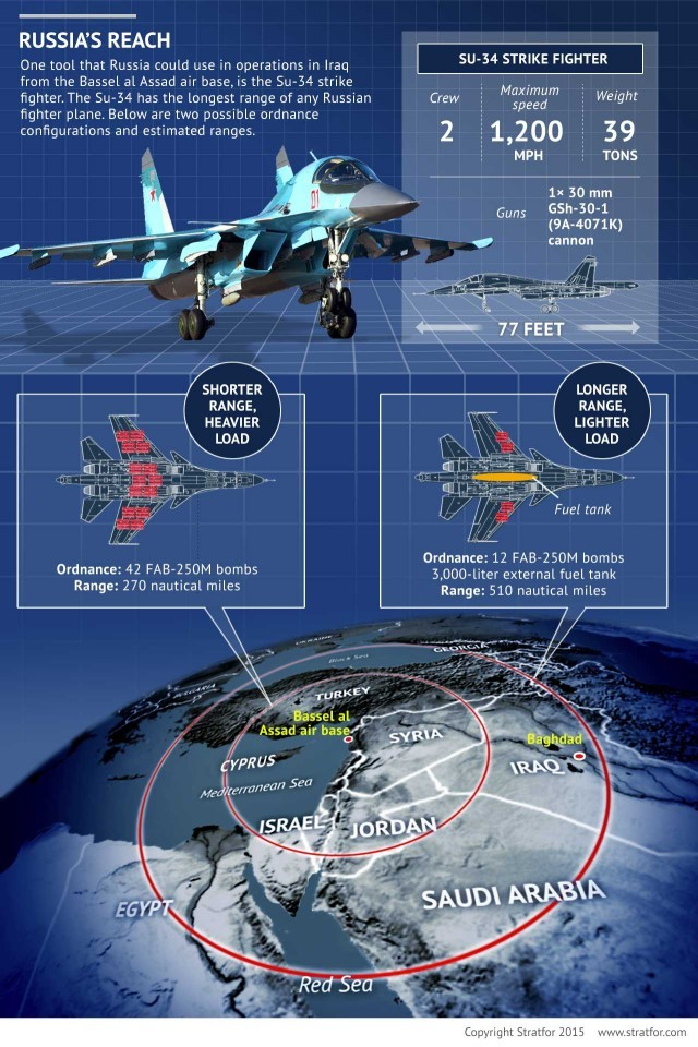 Stratfor's analysis of an expanded Russian air campaign into Iraq 1