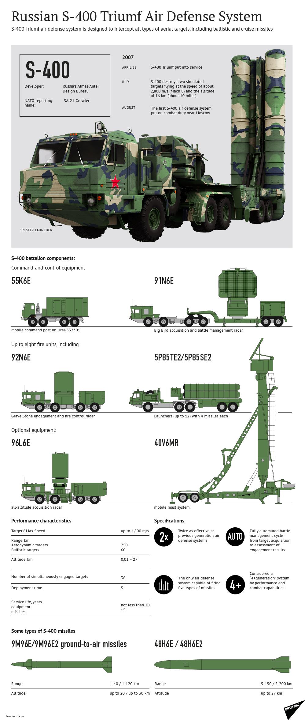 S-400-infographic