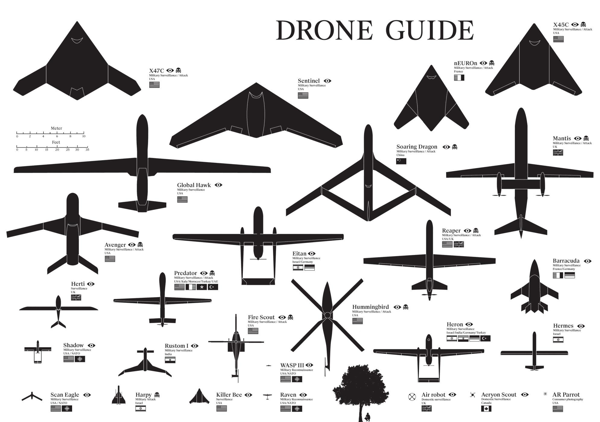 Tipos de drones - Atualmente existem aeronaves não tripuláveis de 20 cm e 100 gramas à 32 metros e 12 toneladas.