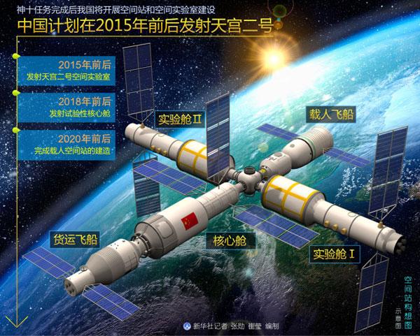Espaço: China anuncia que lançará nova estação espacial em 2016/2017