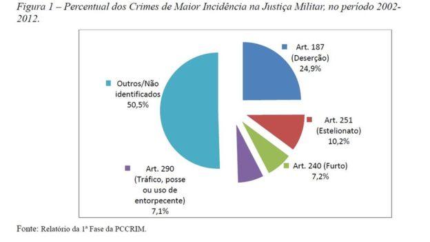 Levantamento feito pelo STM identificou crimes mais comuns julgados pela primeira instância em dez anos
