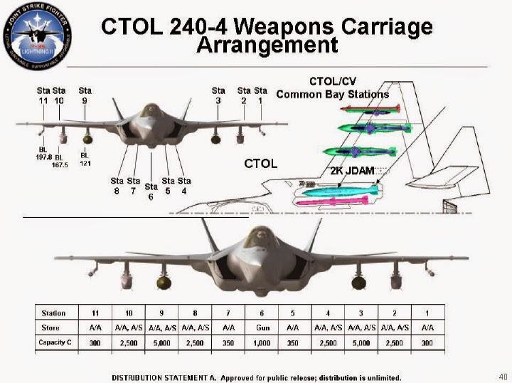 Acima: Neste desenho podemos ver a distribuição dos pontos de armamento do F-35A e C (na versão B, os cabides internos tem a capacidade reduzida).