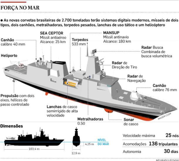 """Plano Brasil/MB/PROSUPER/Análise: """"Governo Federal investirá no PROSUPER da MB US$ 1,8 bilhões. Início da construção previsto para 2019 e entregas no período de 2022 a 2025 na cadência de um navio por ano"""""""