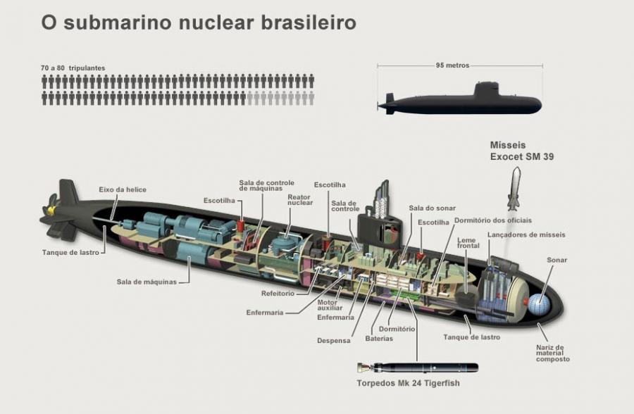 Marinha nega que governo Temer examine parar de investir no programa do submarino nuclear brasileiro, conforme informou o correspondente do Grupo Jane's no Chile