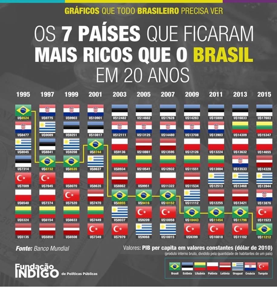 Os 7 países que ficaram mais ricos que o Brasil nos últimos 20 anos