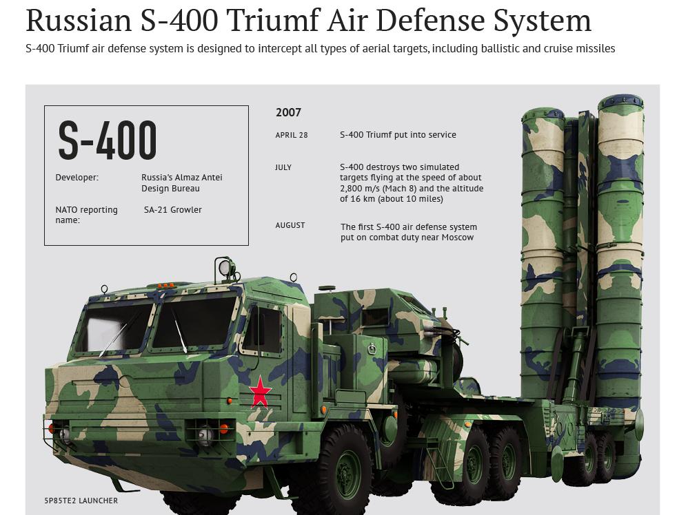 Acordo para aquisição de sistemas S-400 da Turquia pode exceder US$ 2,0 bi