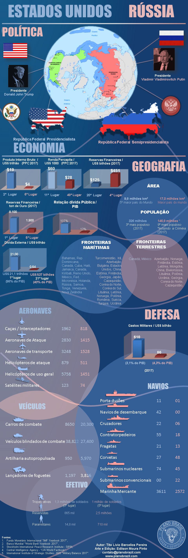 Infográfico Plano Brasil: Comparativo estratégico entre Estados Unidos & Rússia