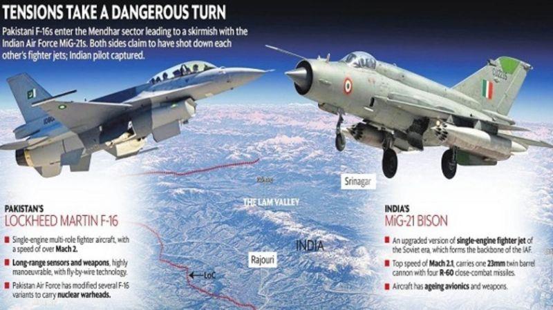 IAF confirma que que o comandante da ala aérea Abhinandan Varthaman derrubou o caça F-16 do Paquistão e foi abatido na sequência