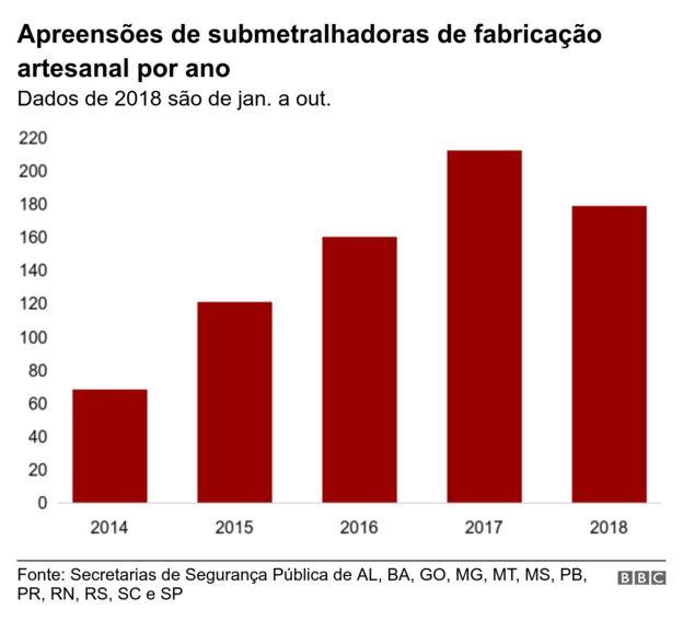 O avanço do mercado das submetralhadoras artesanais (e ilegais) no Brasil