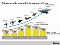 Saab vai atualizar especificação do Gripen