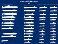 Gráfico com todos os modelos de submarinos em serviço no mundo.